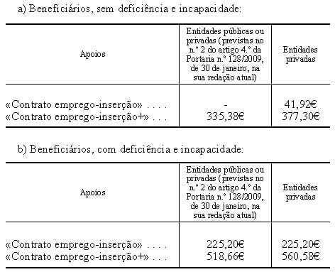 Tabela comparticipação contrato emprego-inserção
