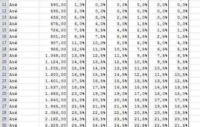 Tabelas de Retenção na Fonte 2014 IRS – Público e Privado