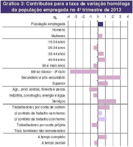 Aumento do Emprego 4ºTRIM 2013