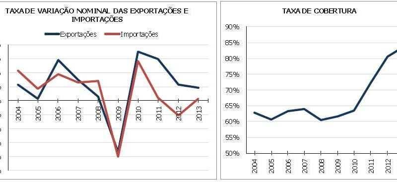 Balança Comercial Bens 2013