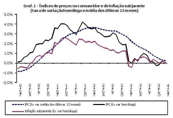 Perspetiva de deflação