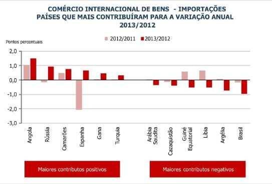 Importações contributos paises 2013