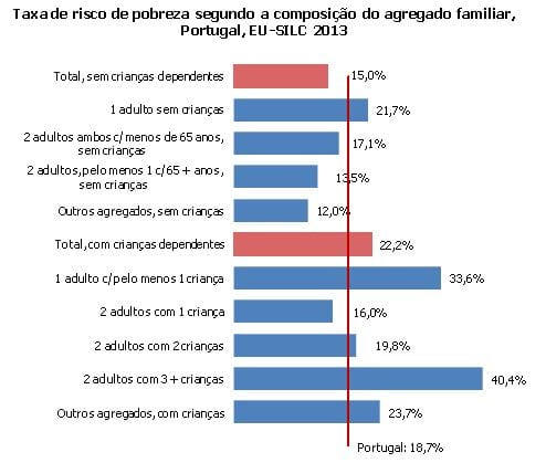 Taxas de pobreza composição agregado familiar