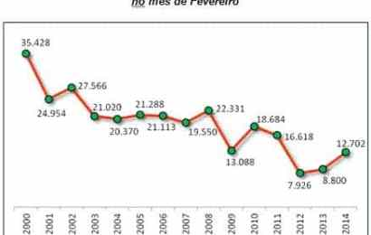Venda de automóveis 2014: disparou nos primeiros meses