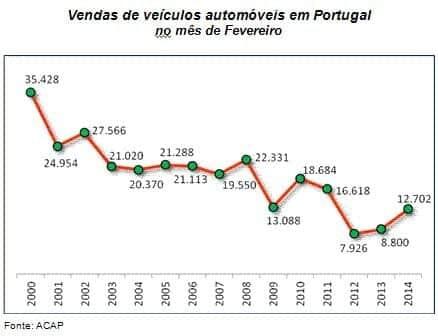 Automóveis 2014