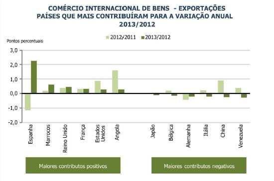 Exportações e das importações de bens em 2013