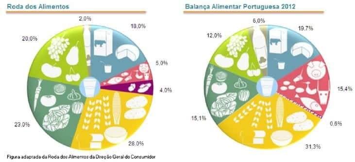 Balança alimentar portuguesa