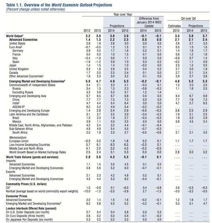 World Economic Outlook - FMI Abril de 2014