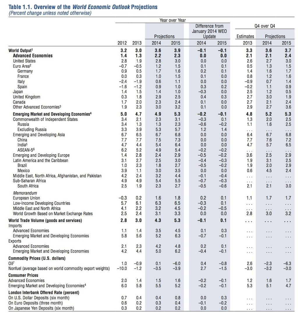 World Economic Outlook - FMI Abril de 2014