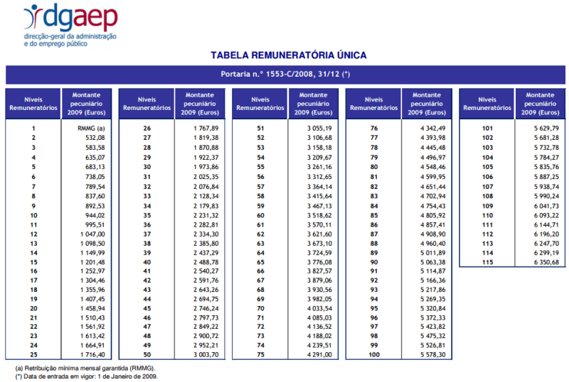 Tabela Remuneratória Única da Função Pública em 2015