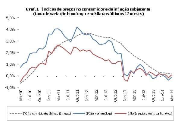Taxa de inflação abril 2014