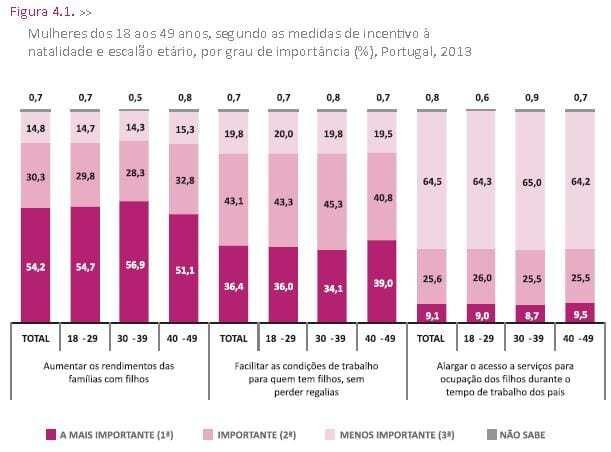 Incentivos mais importantes à  natalidade para as mulheres