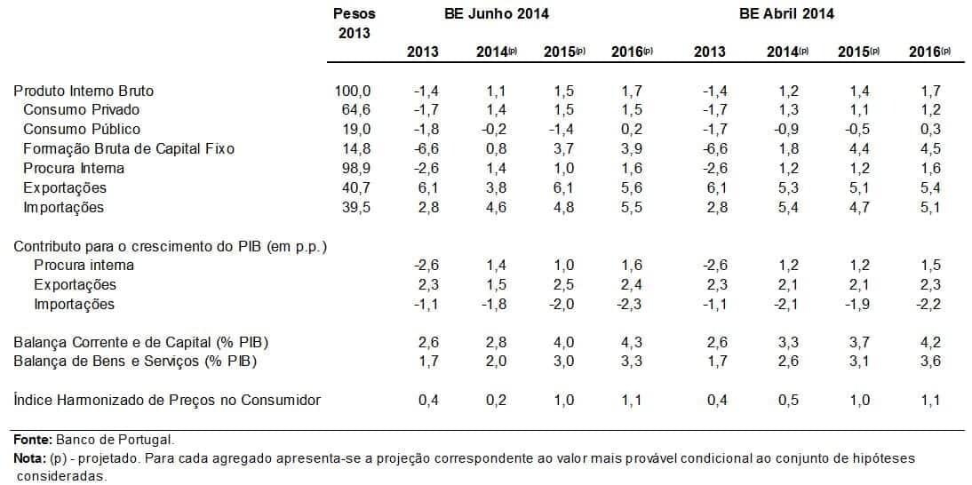 Previsões para a inflação e PIB em 2014, 2015 e 2016