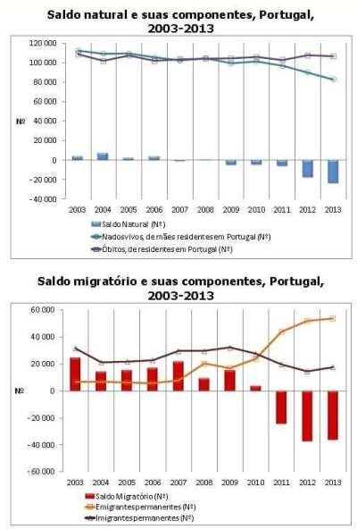 Saldo natural e saldo migratório 2013