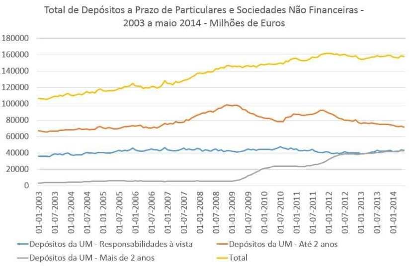 Total de depósitos a prazo particulares e empresas 2003 a 2014