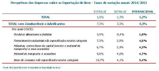 Inquérito sobre Perspetivas de Exportações de Bens 2014