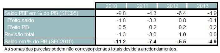 Defice 2010 a 2013 revisto SEC 2010