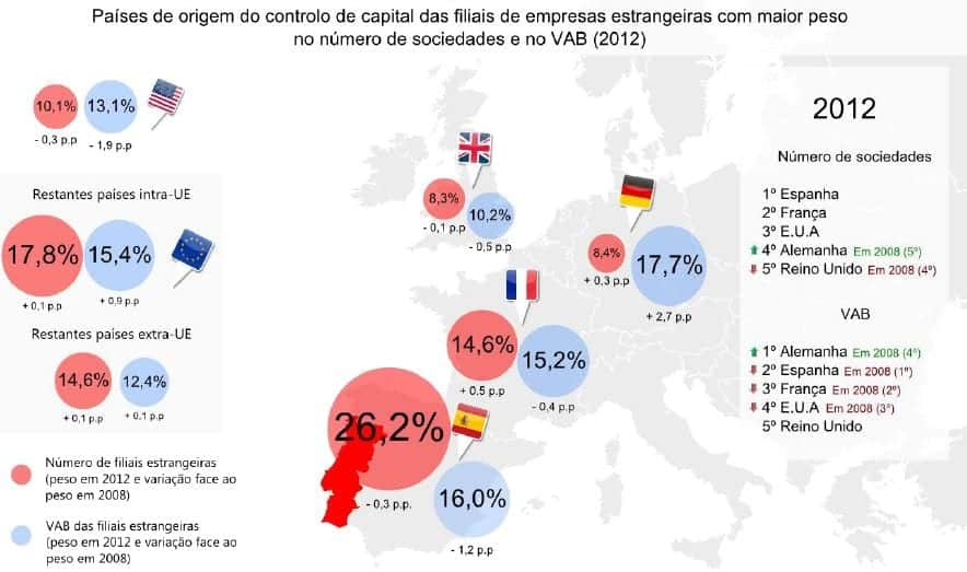 Filiais estrangeiras em Portugal 2008 2012