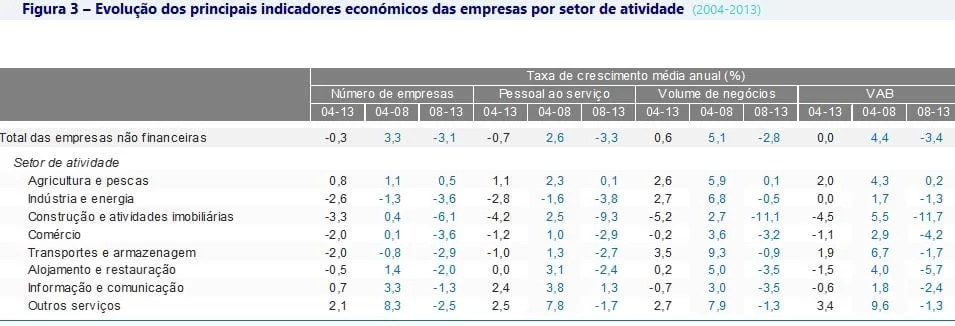 Indicadores Económicos das empresas por setor de atividade 2004 a 2013