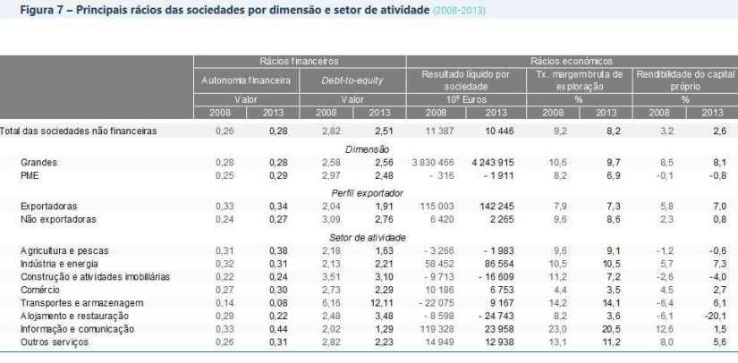 Rácios das Sociedades por dimensão e setor de atividade 2008 - 2013