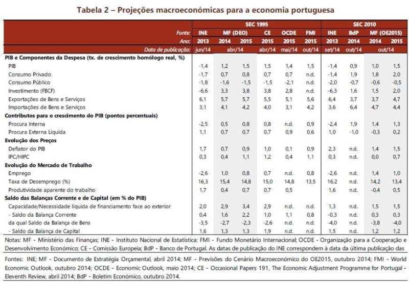 Projeções macroeconómicas para Portugal - OE 2015