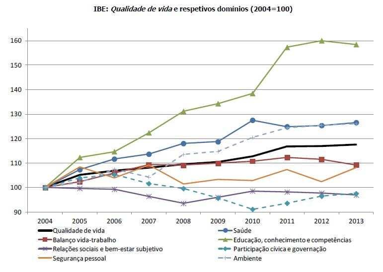 IBE Qualidade de vida 2004 - 2013