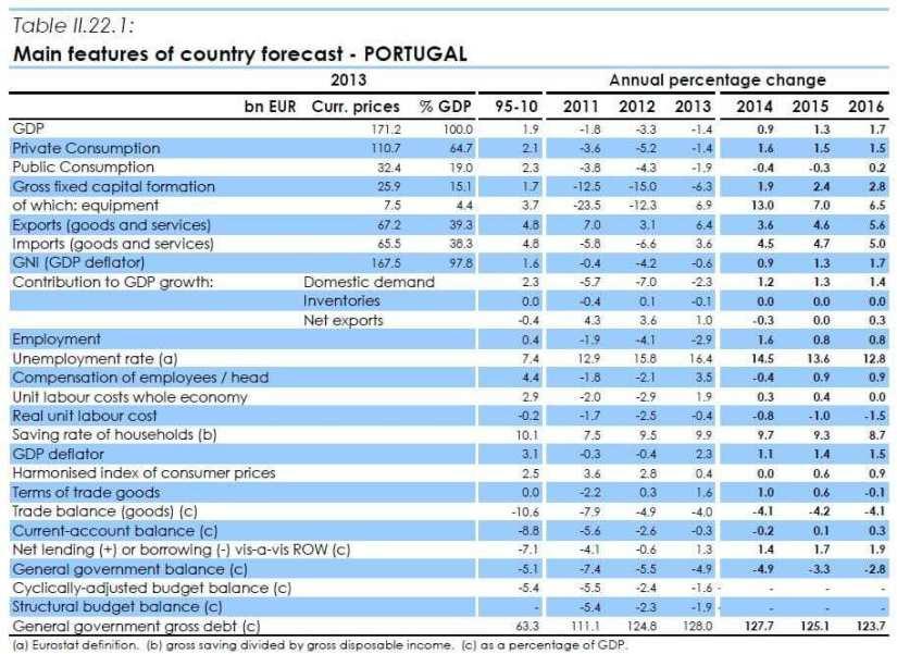 Previsões macroeconomicas da Comissão Europeia para Portugal até 2016