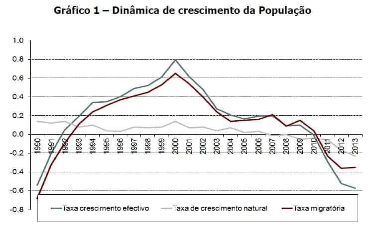 Dinâmica de crescimento da população
