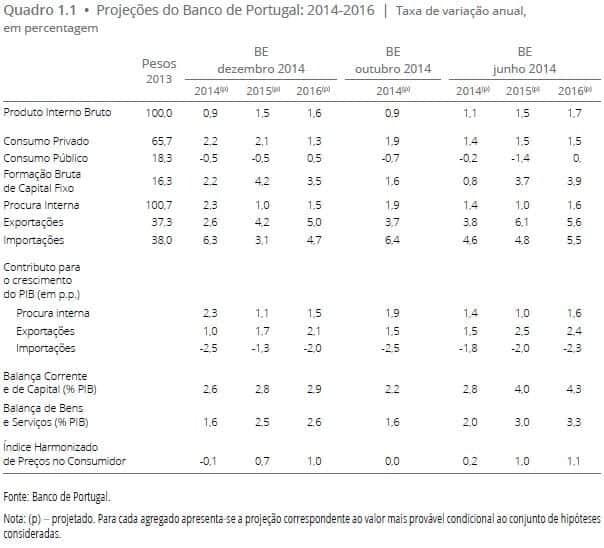 Projeções Económicas Portugal 2014 - 2016
