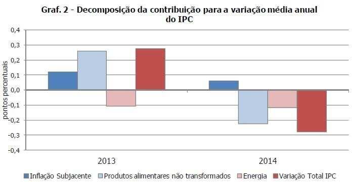 Decomposição Inflação 2014