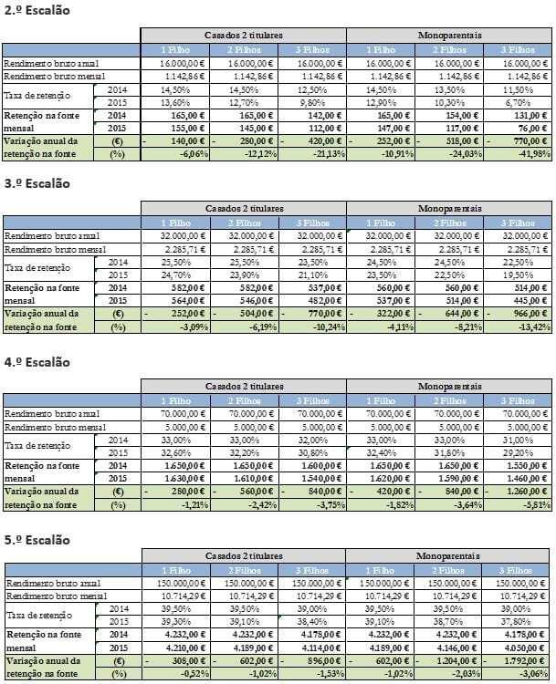 Simulação IRS 2015 - 2º a 5º escalão