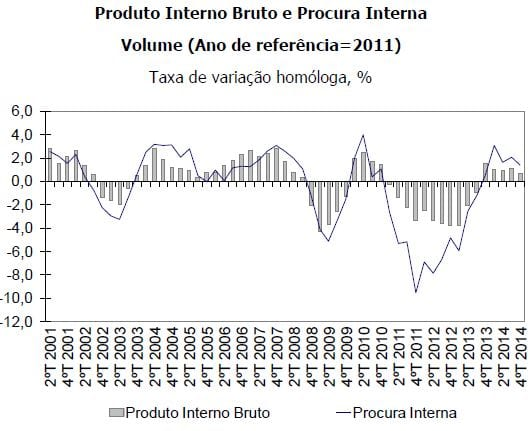 PIB 2014
