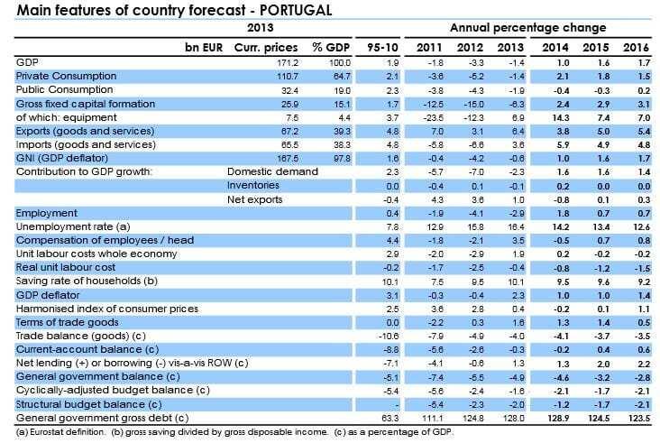 Previsões Económicas 2015 e 2016 para Portugal - Comissão Europeia