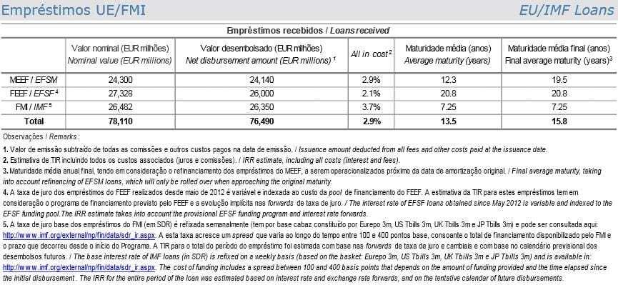Dívida à troika FEV 2015