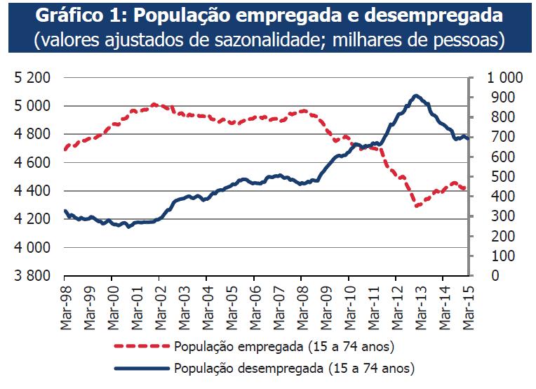 População empregada e desempregada