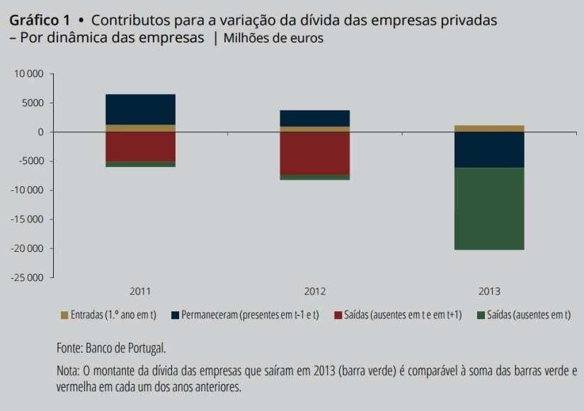 Falência das empresas Desalavancagem das empresas - decomposição