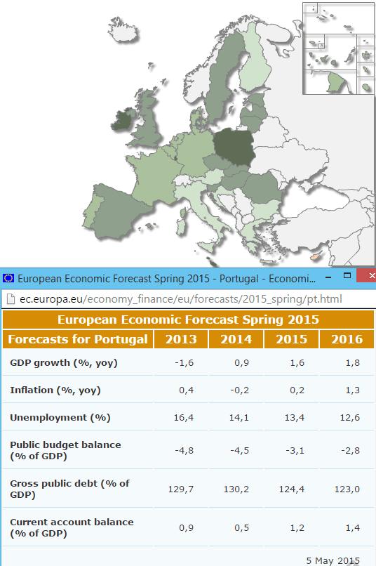 Previsões Macroeconómicas da primavera de 2015 - Comissão Europeia