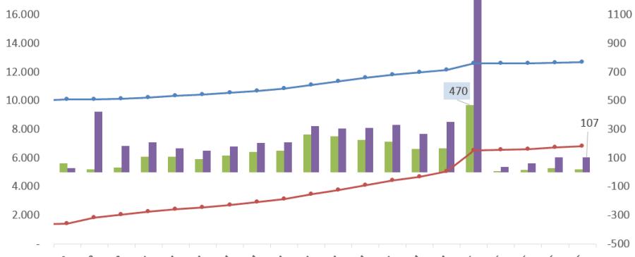 Evolução certificados de aforro e do tesouro - Maio 2015