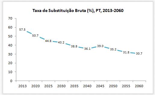 Taxa de substituição