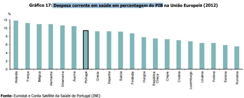 Despesa corrente em saúde no PIB