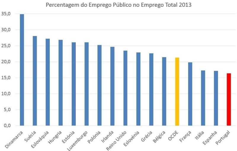 Percentagem do Emprego Público no Emprego Total - 2013