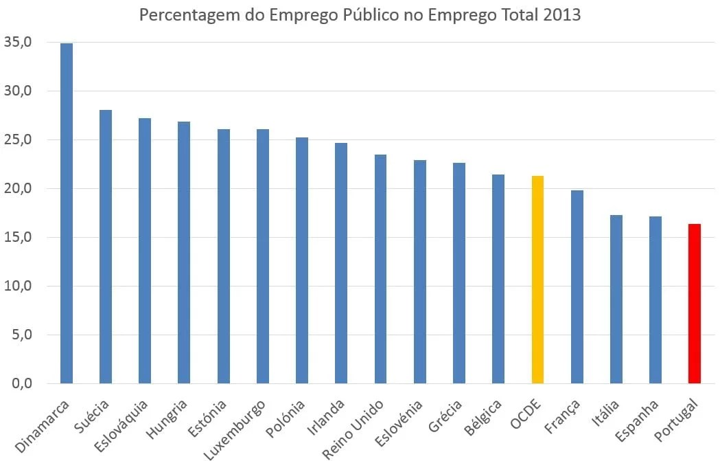 Percentagem do Emprego Público no Emprego Total - 2013