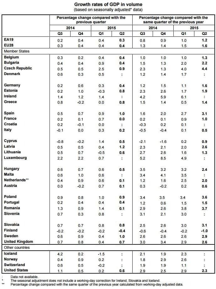 PIB segundo trimestre 2015