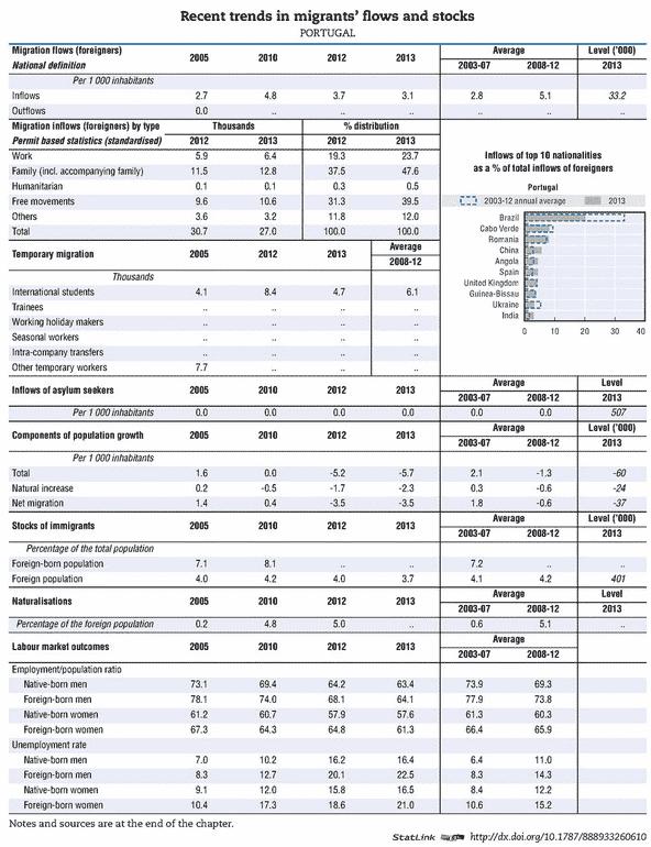 OCDE - emigração portuguesa duplicou face a 2010