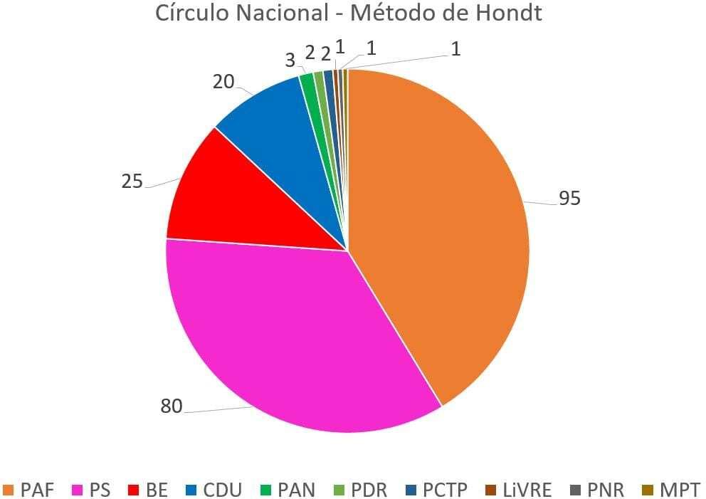 Círculo Nacional - Método de Hondt