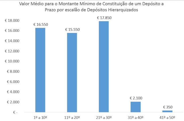 Com menos de €2000 só consegue aceder ao 28º melhor depósito a prazo