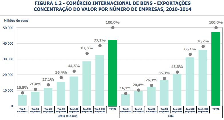 Exportações - concentração do valor por número de empresas 2010 2014