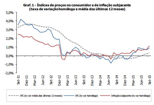 Taxa de Inflação 2015