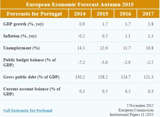 Projeções de Outuno 2015 - Comissão Europeia - Portugal