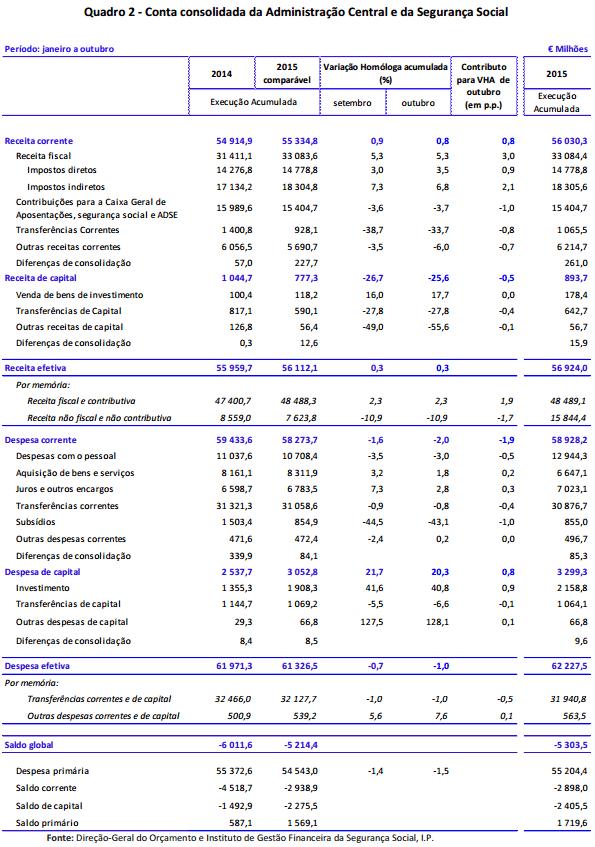 Síntese da Execução Orçamental de Outubro de 2015